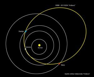 Svemirska putanja meteoroida Križevci prije pada u Majurec (ilustracija Hrvatska meteorska mreža)