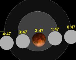Vremena su navedena u UT, a naše lokalno vrijeme jest UT+2 sata